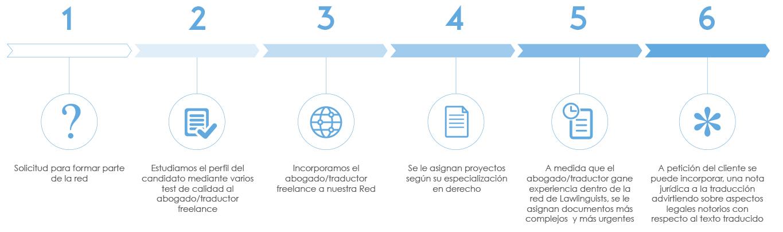 Trabaja con nosotros y forma parte de la red de abogados/traductores de Lawlinguists.
